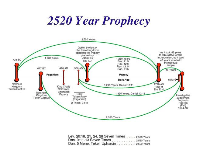 Prophétie des 2520 ans des adventistes