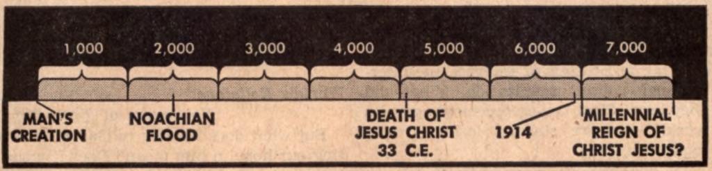 Témoins de Jéhovah - 6000 ans d'existence humaine