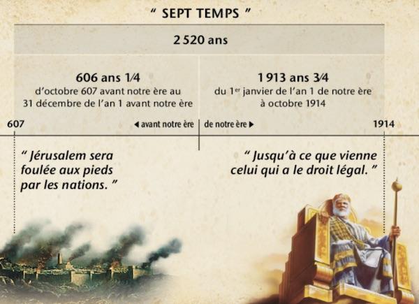 Témoins de Jéhovah - 7 temps - le retour du Christ en 1914 - 607 - 2520 - Qu'enseigne réellement la bible